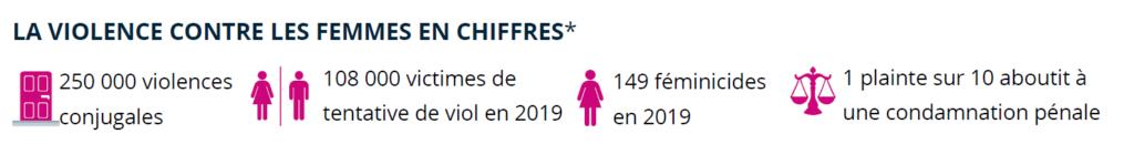 Chiffres des violences faites aux femmes en France
