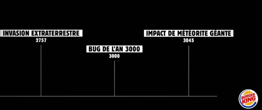 Frise prédictive avec 3 repères : 2757 : invasion extraterrestre, 3000: Bug de l'an 3000, 3045 : Impact de météorite géante