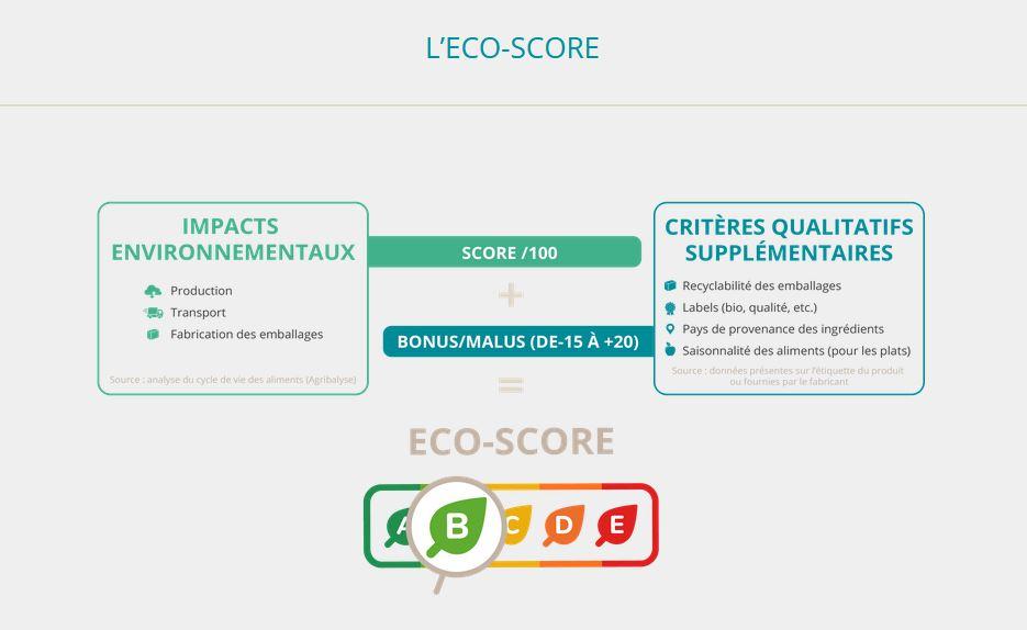 Graphique de calcul de l'ecoscore