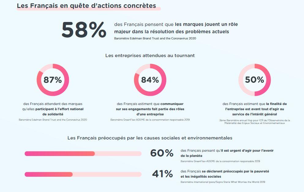 Graphique : attentes des français par rapport à la publicité