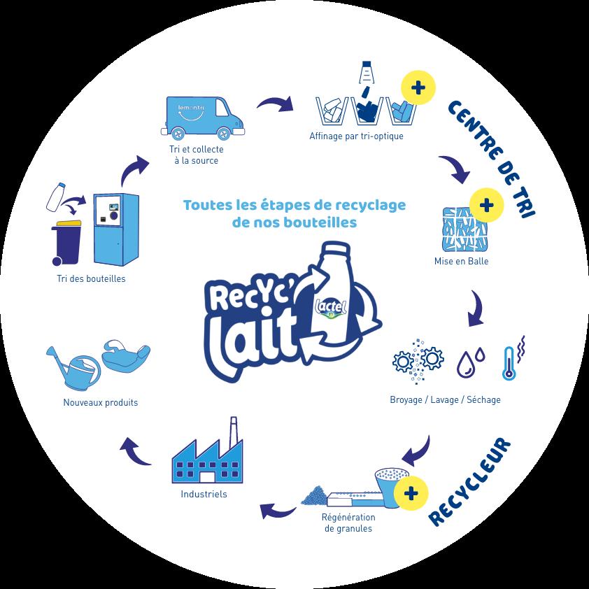 Schéma de recyclage des bouteilles de lait