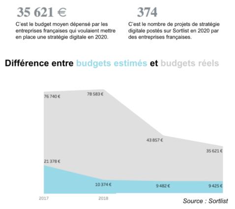 Différence entre budget estimé et budget réels en stratégie digitale