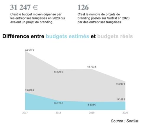 Différence entre budgets estimé et budgets réels pour le branding