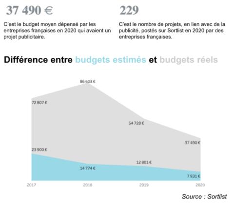 Différence entre budgets estimé et budgets réels pour la publicité