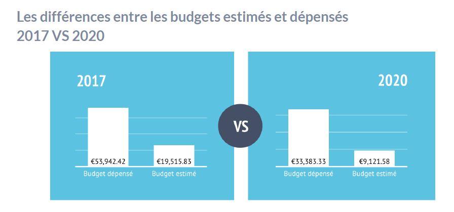 graphique des budgets marketing 2017 VS 2020