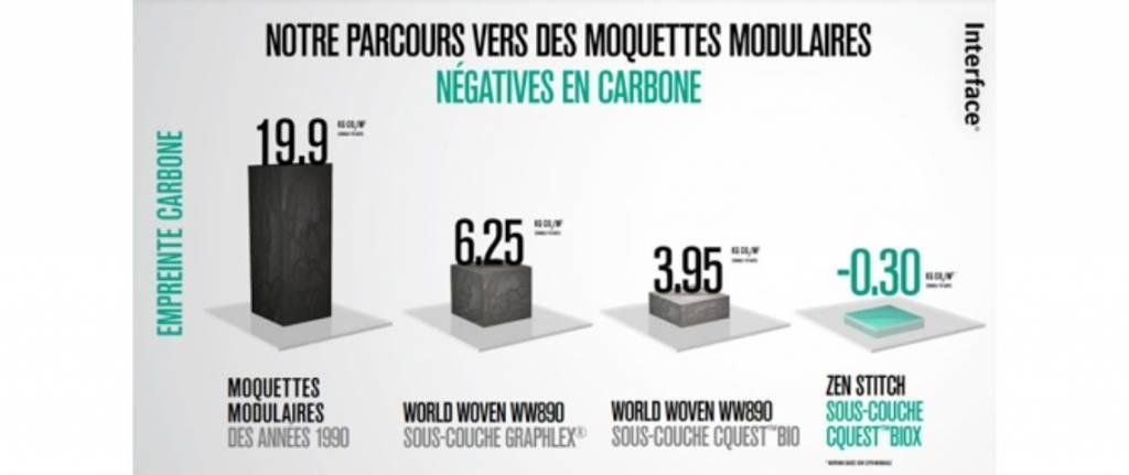 Schéma du parcours d'Interface vers des moquettes modulaires négatives en carbone