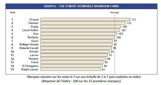 5af6bfc9ce8 Classement des marques de luxe préférées des Chinoises fortunées - L ADN