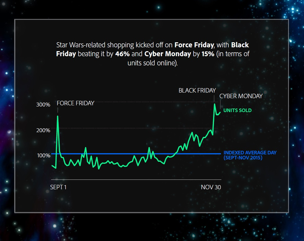 Star Wars Marketing Machine
